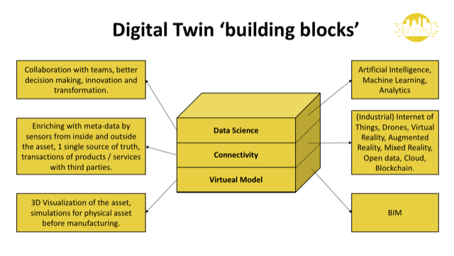 Digital-Twin-Building-Blocks