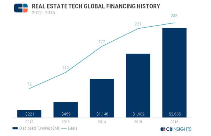 aws-proptech-growth-1