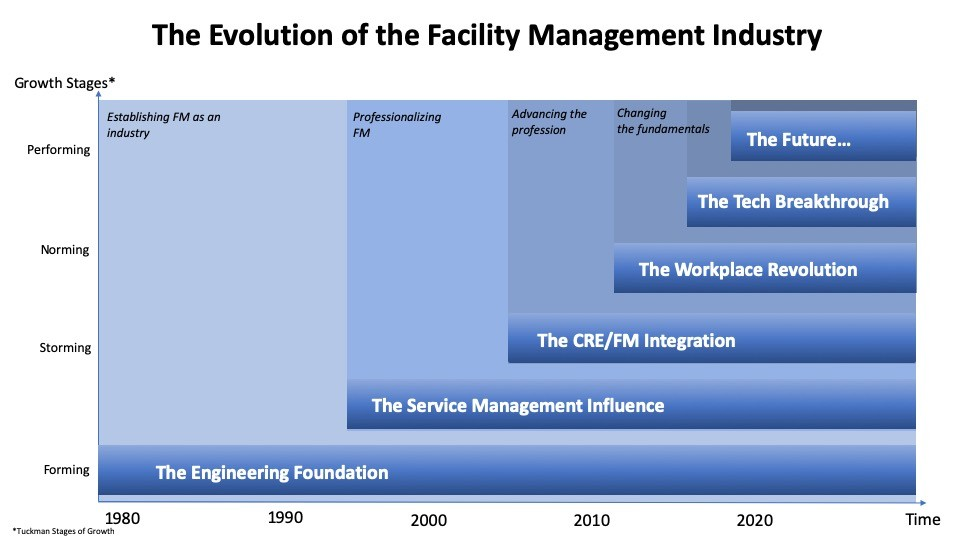1the-evolution-of-the-facility-management-industry-proptechzone
