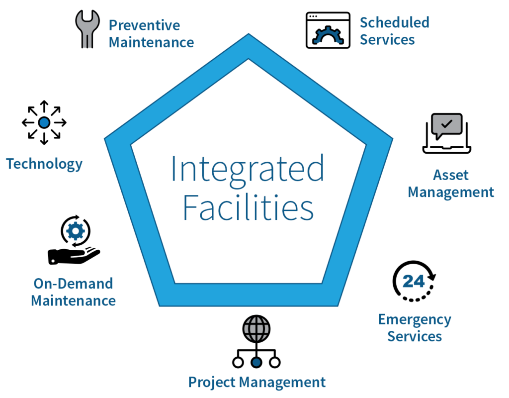 2integrated-facilities-proptech-zone-1