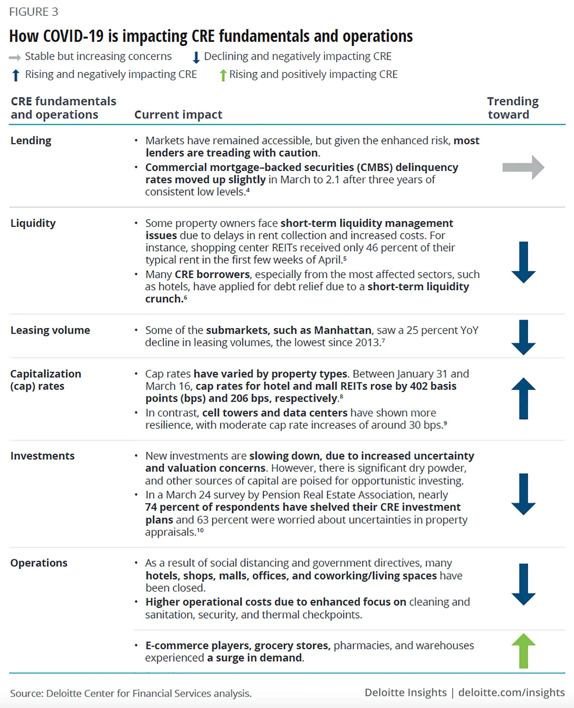 Deloitte-Centre-for-Financial-Services-analysis